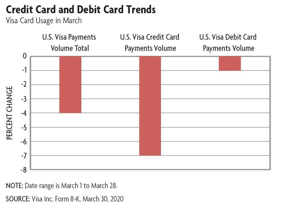 credit and debit card use