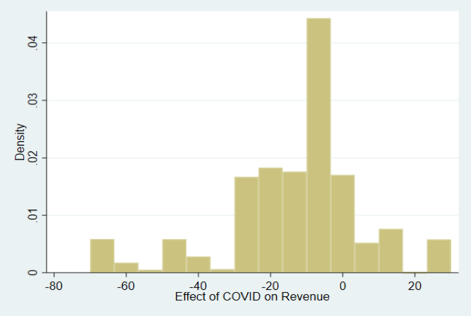 Effect of COVID on revenue