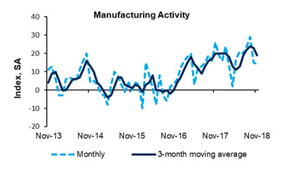 Manufacturing Activity