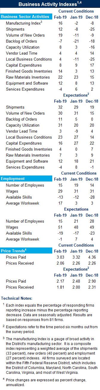 Manufacturing Business Activity Indexes