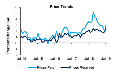 Manufacturing Price Trends